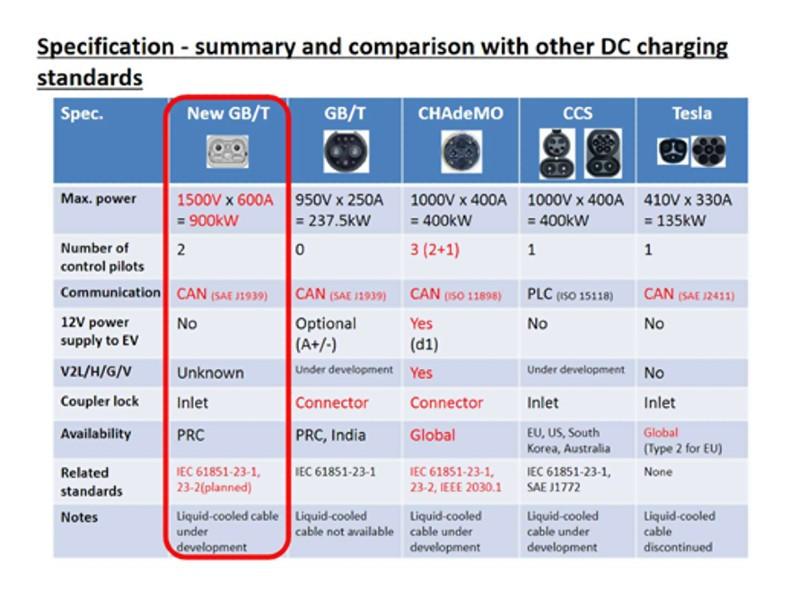 DC charging standard