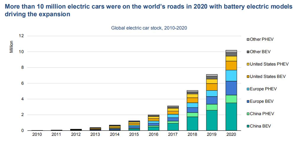Global electric car stock
