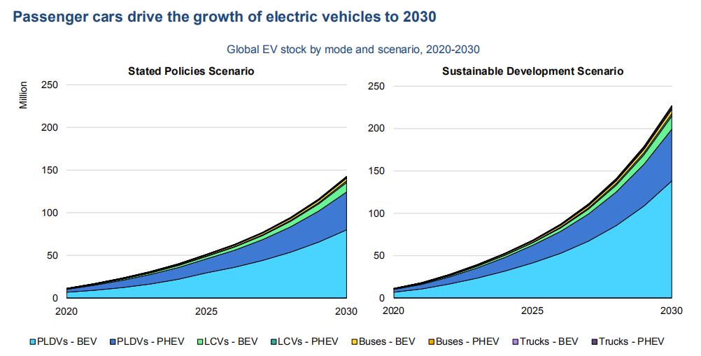 Prediction of global EV to 2030